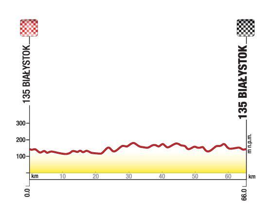 profil trasy wyścigu szosowego w białymstoku